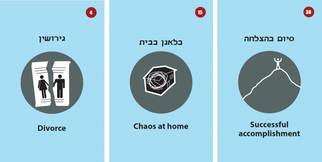 קלפים לטיפול בנפגעי מין- מכון שילוב ירושלים